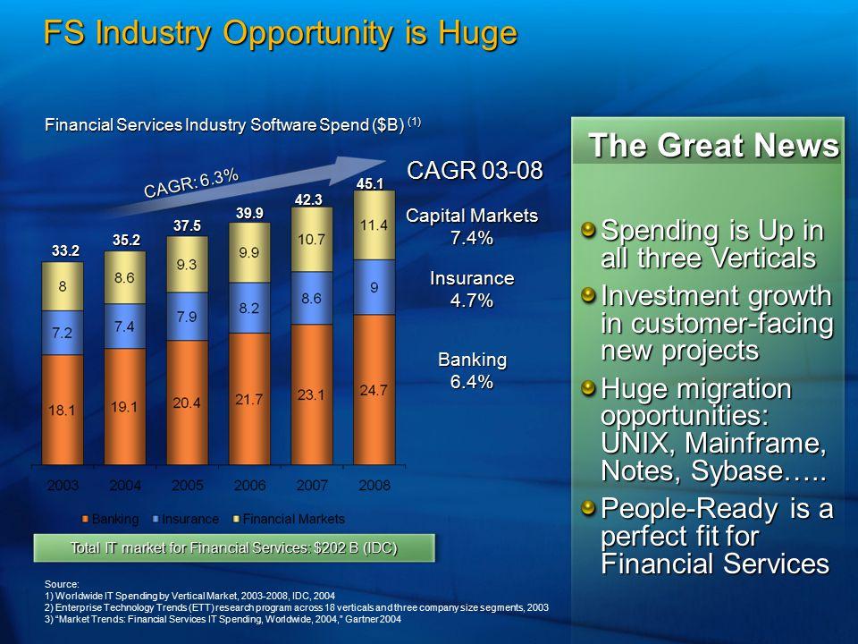 Financial Services Industry Software Spend ($B) (1) Source: 1) Worldwide IT Spending by Vertical Market, 2003-2008, IDC, 2004 2) Enterprise Technology