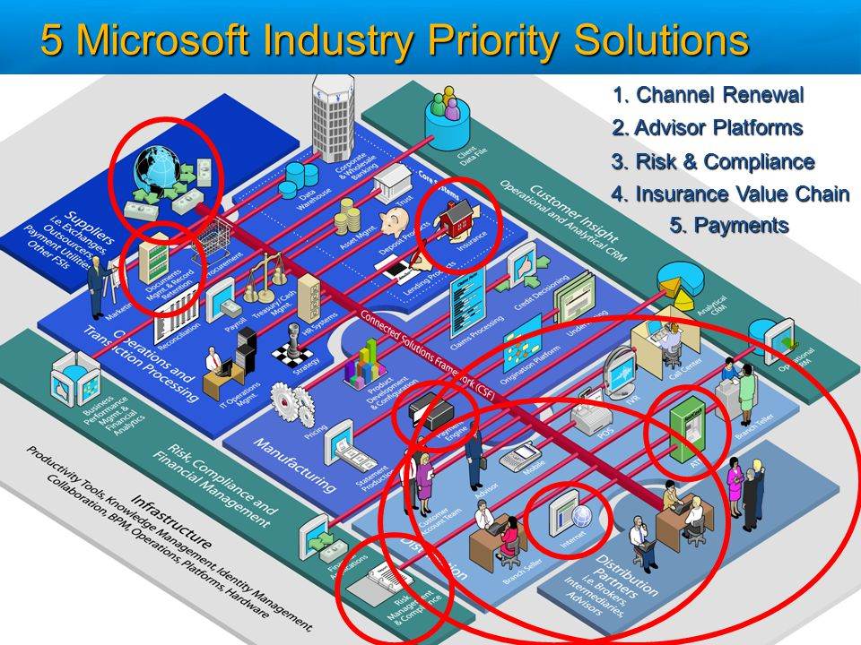 1. Channel Renewal 2. Advisor Platforms 3. Risk & Compliance 4. Insurance Value Chain 5. Payments 5 Microsoft Industry Priority Solutions