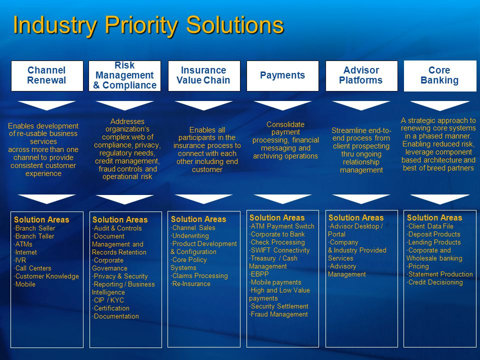 Channel Renewal Risk Management & Compliance Insurance Value Chain Payments Advisor Platforms Solution Areas   Branch Seller   Branch Teller   A