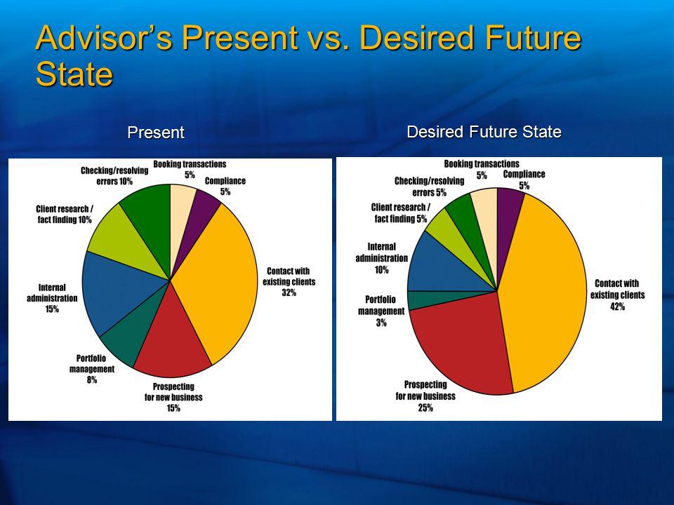 Advisor's Present vs. Desired Future State Present Desired Future State