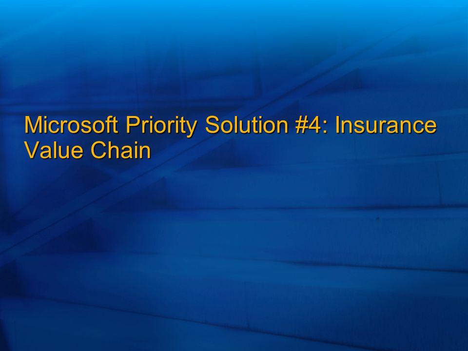 Microsoft Priority Solution #4: Insurance Value Chain