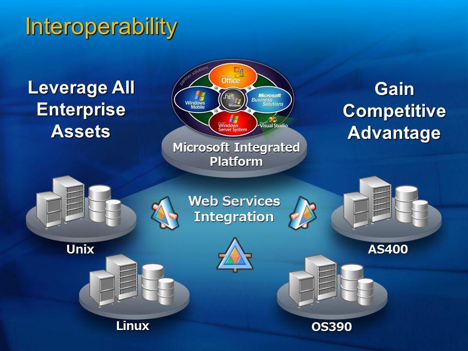Web Services Integration AS400 OS390 Linux Unix Microsoft Integrated Platform Microsoft Integrated PlatformLeverage All Enterprise Assets Gain Competi