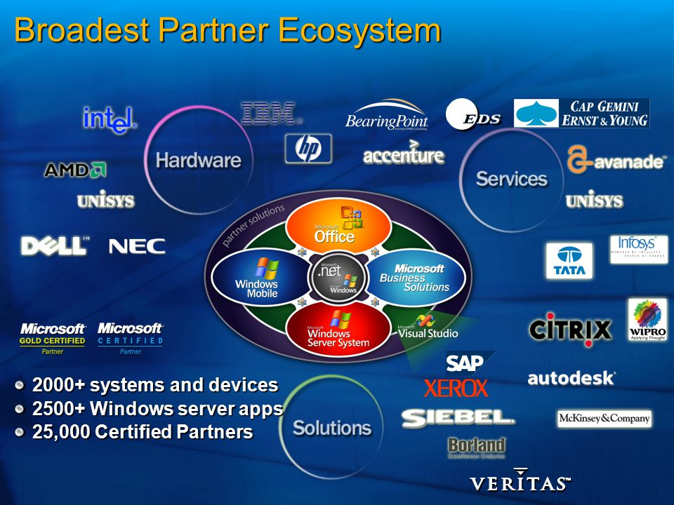 2000+ systems and devices 2500+ Windows server apps 25,000 Certified Partners Broadest Partner Ecosystem