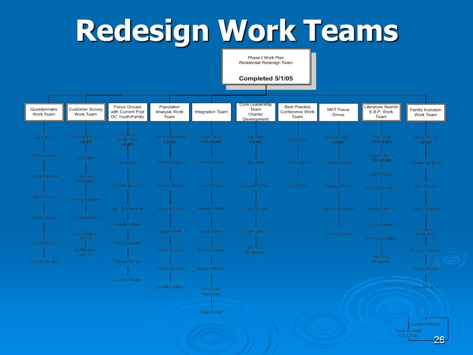 26 Redesign Work Teams