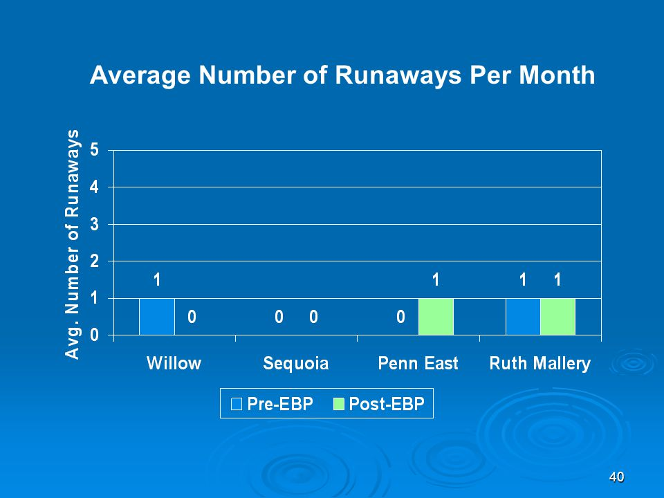 40 Average Number of Runaways Per Month