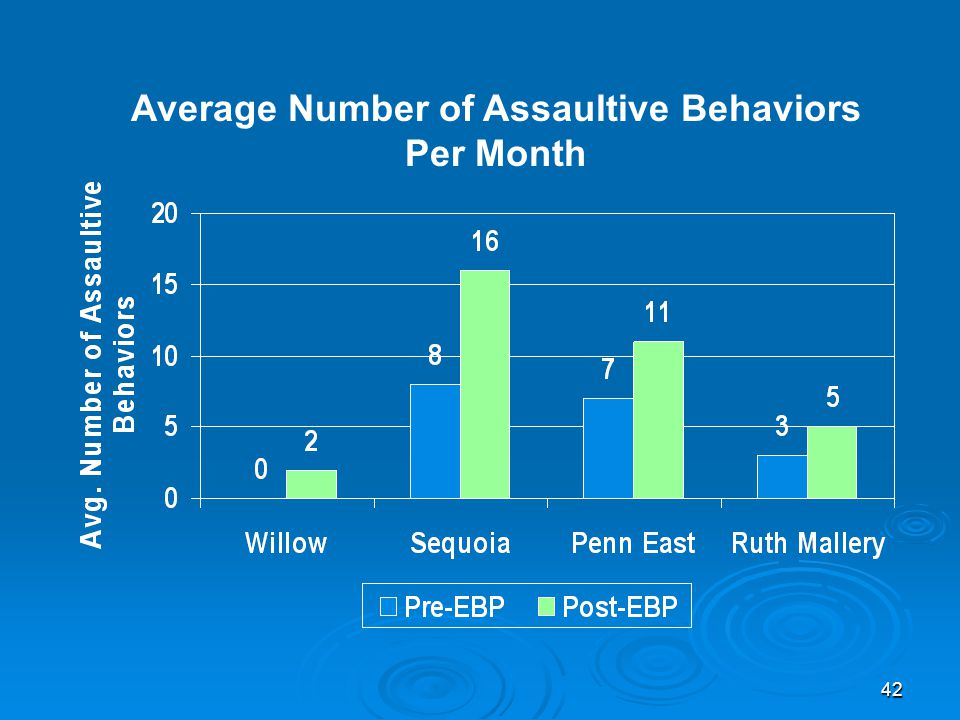 42 Average Number of Assaultive Behaviors Per Month