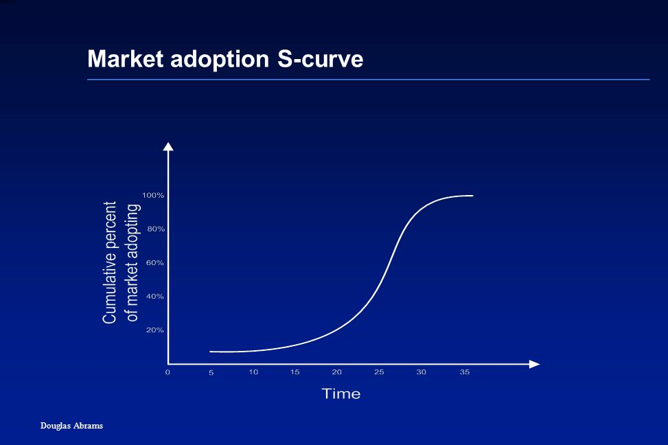 19 6XXXX Douglas Abrams Market adoption S-curve
