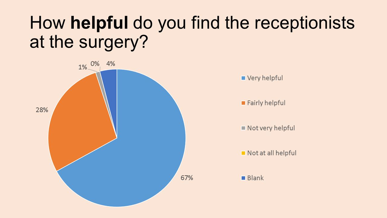 How helpful do you find the receptionists at the surgery