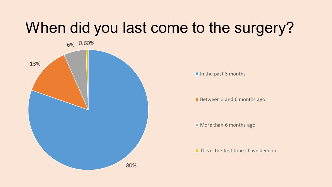 Is there another means by which you would like to communicate with the surgery?