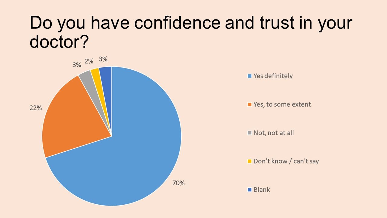Do you have confidence and trust in your doctor