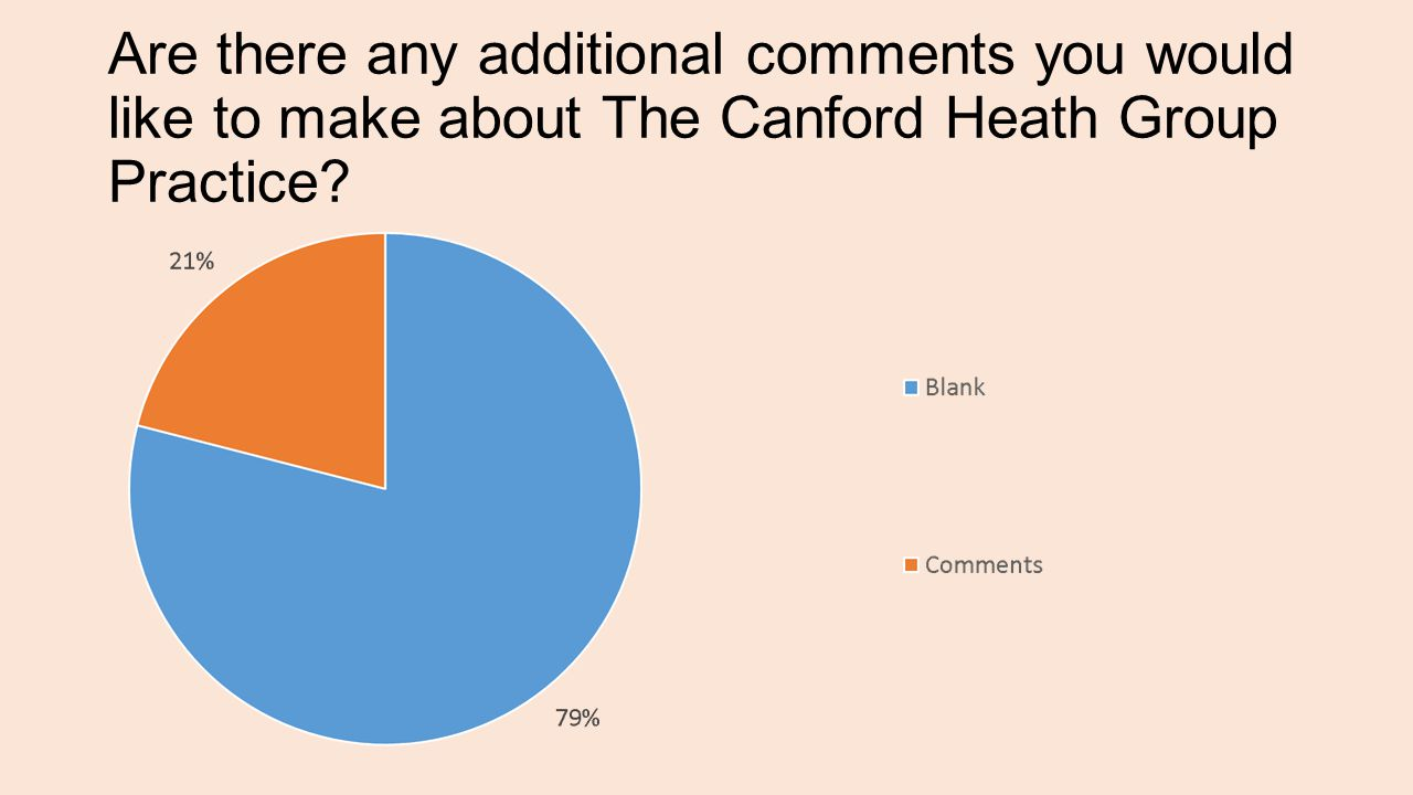 Are there any additional comments you would like to make about The Canford Heath Group Practice