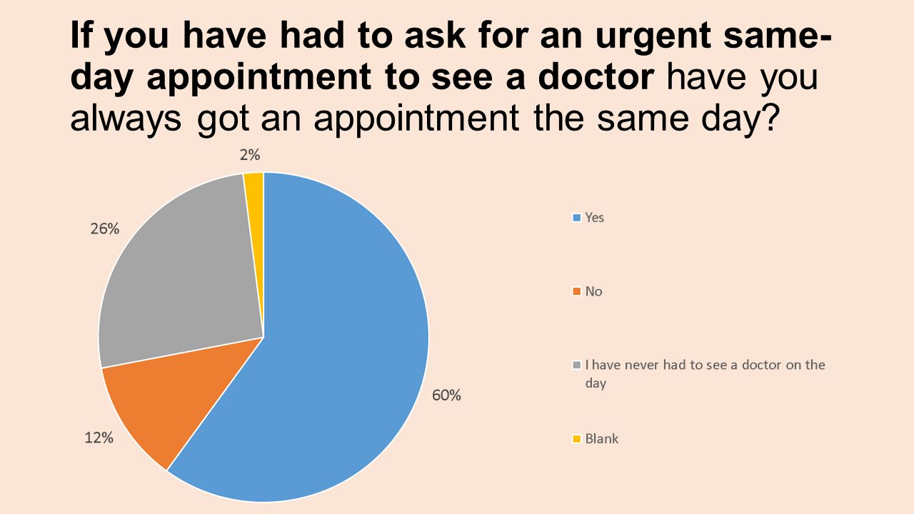 If you have had to ask for an urgent same- day appointment to see a doctor have you always got an appointment the same day