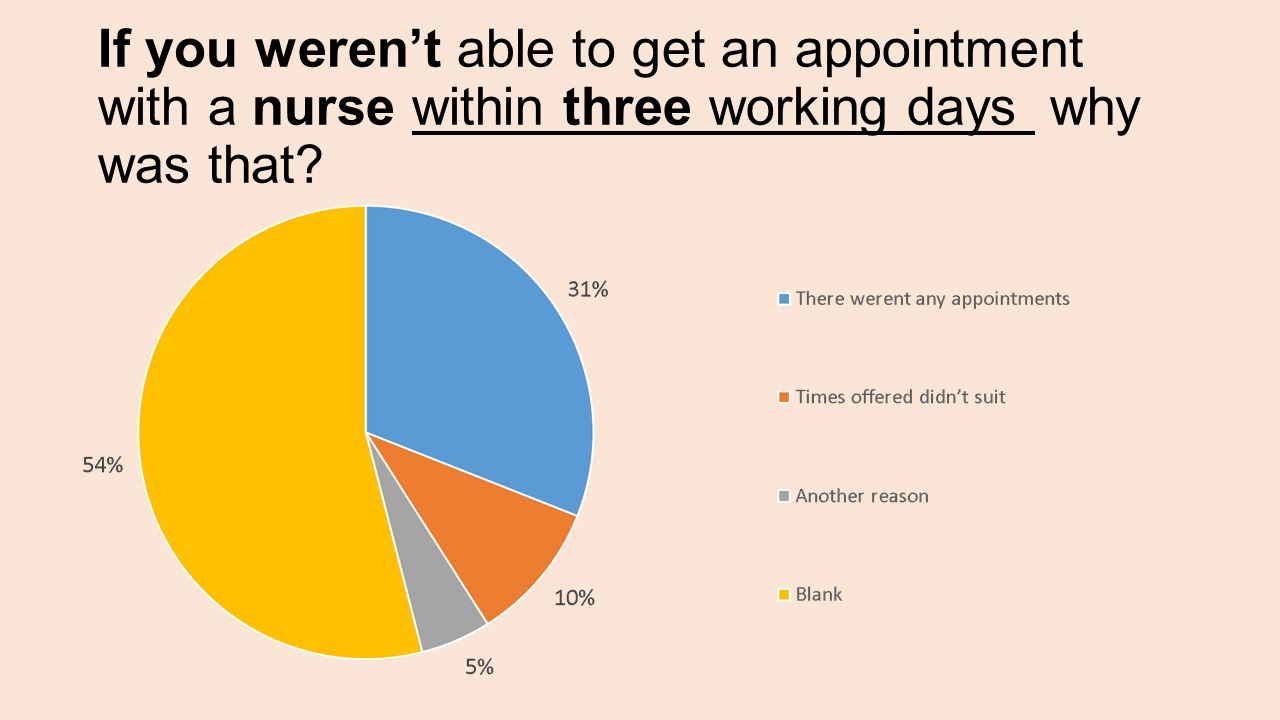Comments: A combination of no appointments and the time didn't suit Need more nurses!!.