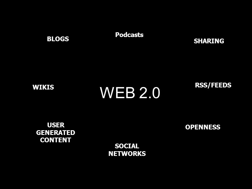 WEB 2.0 WIKIS SHARING USER GENERATED CONTENT BLOGS OPENNESS SOCIAL NETWORKS RSS/FEEDS Podcasts