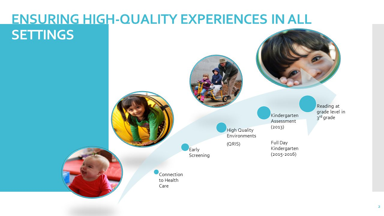 ENSURING HIGH-QUALITY EXPERIENCES IN ALL SETTINGS Connection to Health Care Early Screening High Quality Environments (QRIS) Kindergarten Assessment (2013) Full Day Kindergarten (2015-2016) Reading at grade level in 3 rd grade 2
