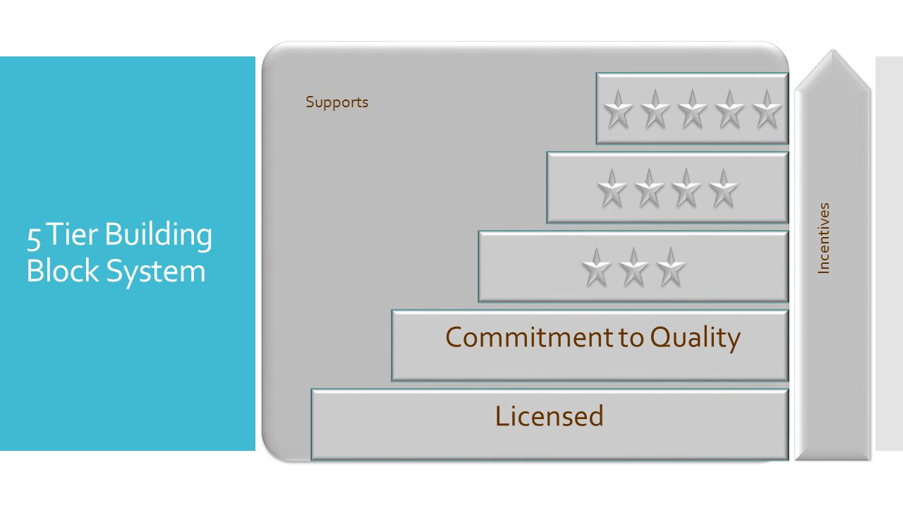 5 Tier Building Block System Licensed Commitment to Quality Supports Incentives