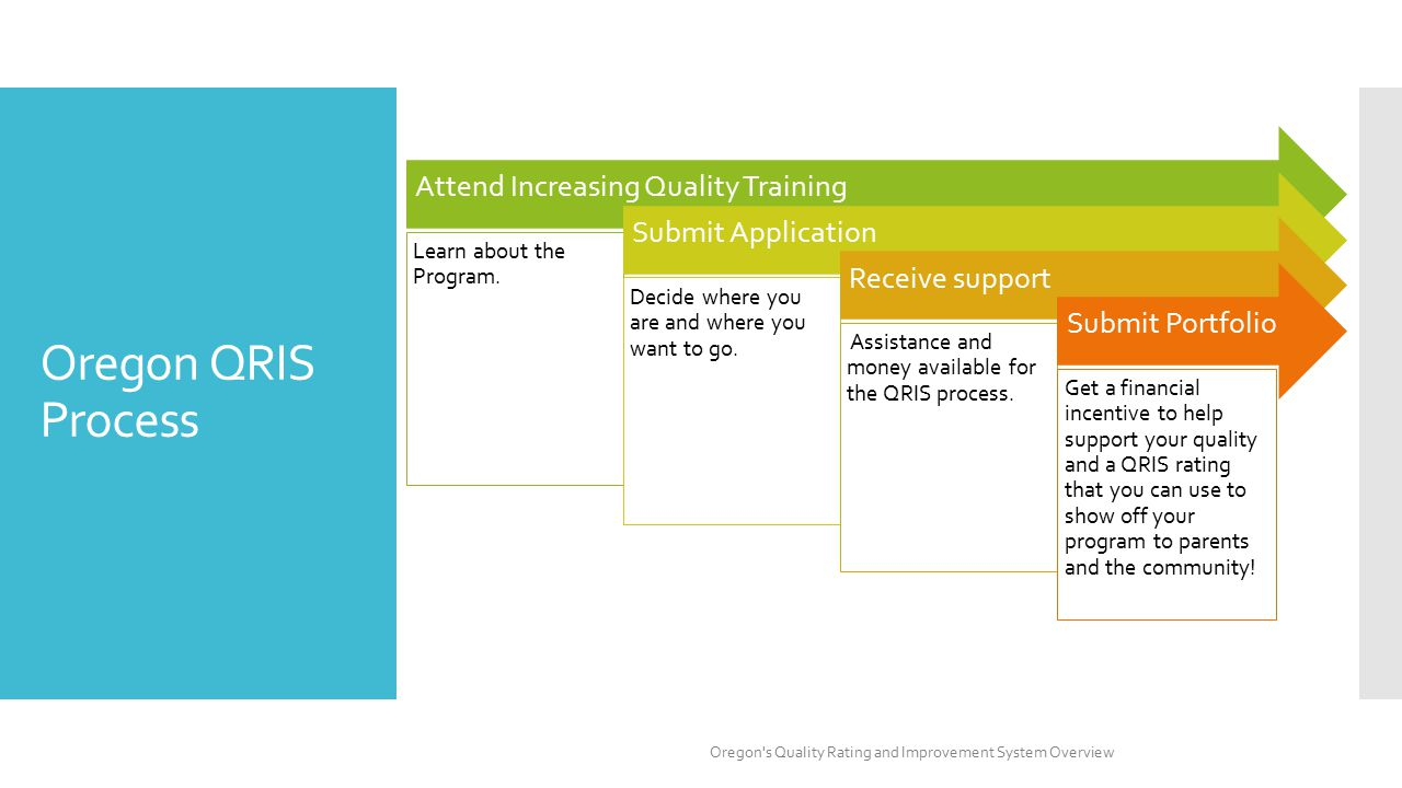 Attend Increasing Quality Training Learn about the Program.
