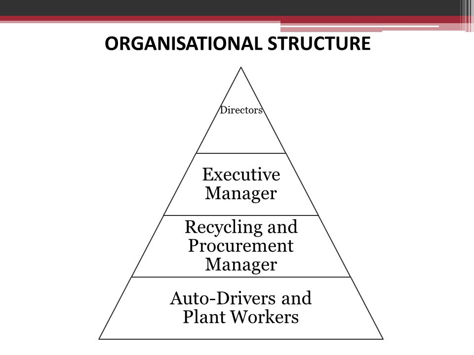 ORGANISATIONAL STRUCTURE Directors Executive Manager Recycling and Procurement Manager Auto-Drivers and Plant Workers
