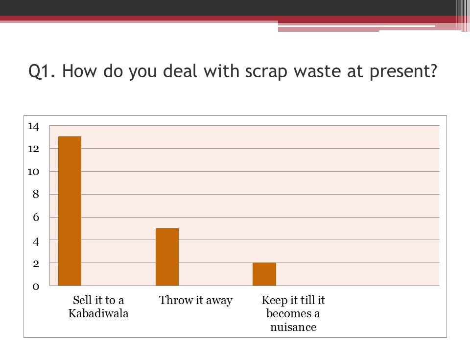Q1. How do you deal with scrap waste at present?