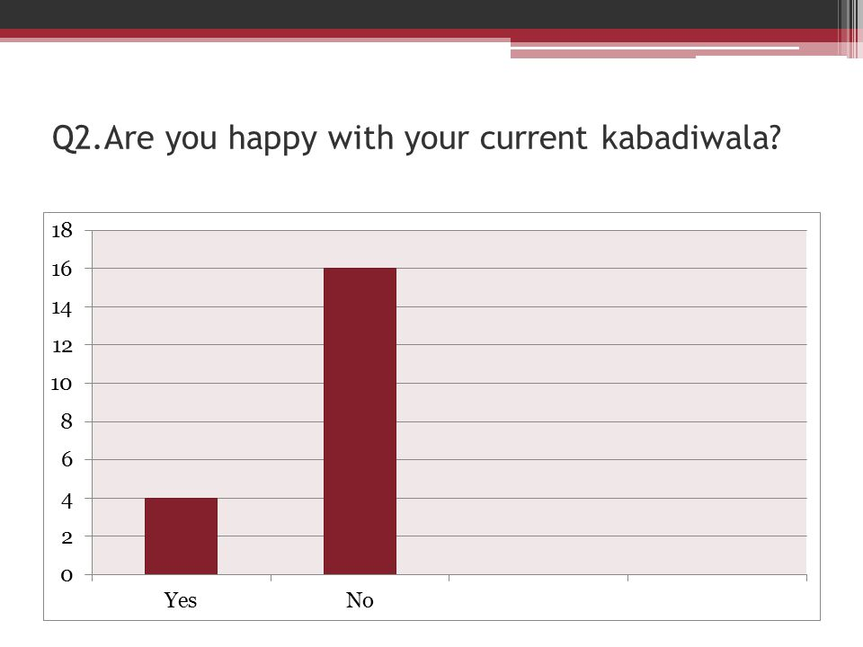 Q2.Are you happy with your current kabadiwala?