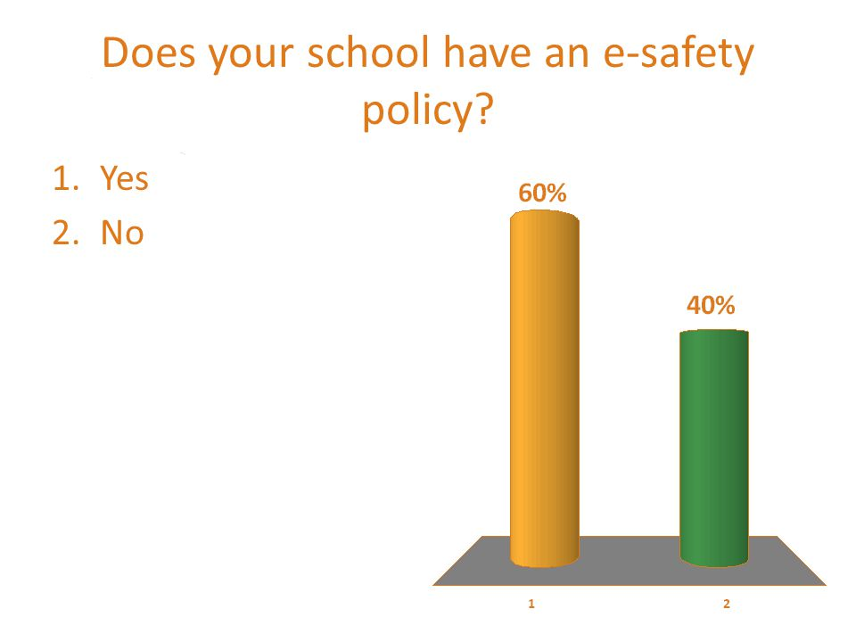 Does your school have an e-safety policy 1.Yes 2.No