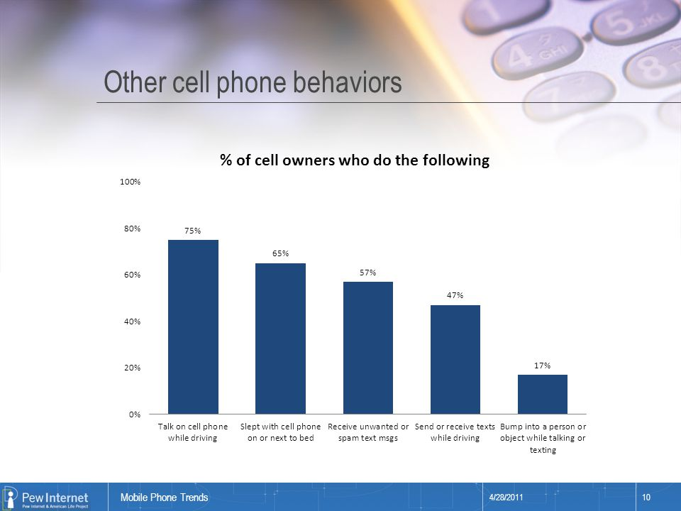Title of presentation Other cell phone behaviors 4/28/201110 Mobile Phone Trends