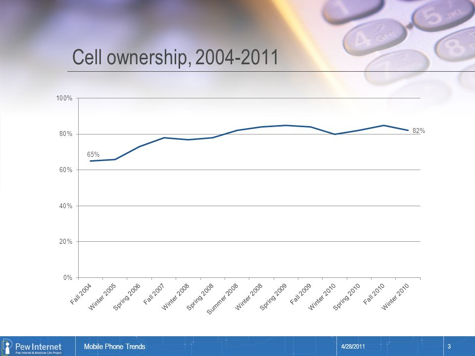 Title of presentation Cell ownership, 2004-2011 4/28/20113 Mobile Phone Trends