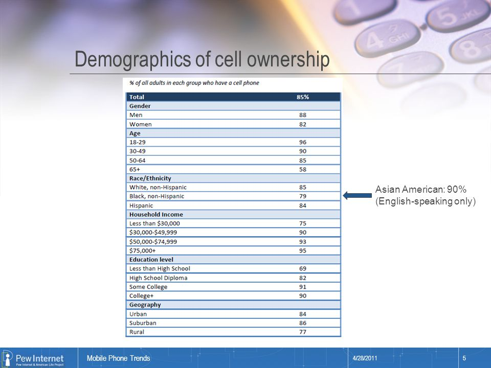 Title of presentation Demographics of cell ownership 4/28/20115 Mobile Phone Trends Asian American: 90% (English-speaking only)