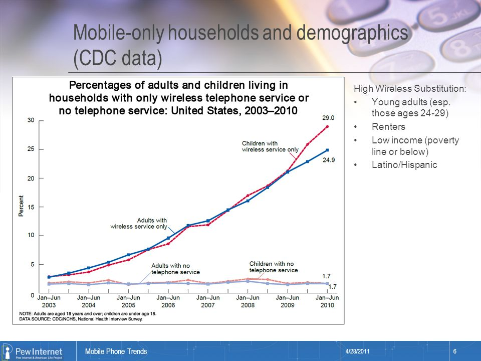 Title of presentation Mobile-only households and geographic variation (CDC data) 4/28/20117 Mobile Phone Trends