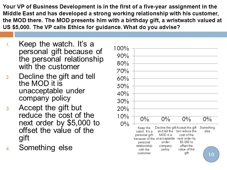 1. Keep the watch. It's a personal gift because of the personal relationship with the customer 2. Decline the gift and tell the MOD it is unacceptable