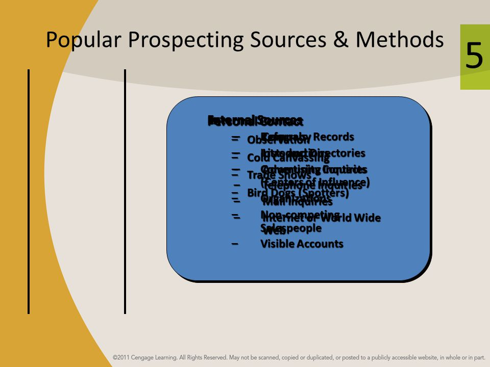 5 Popular Prospecting Sources & Methods External Sources –Referrals –Introductions –Community Contacts (Centers of Influence) –Organizations –Non-competing Salespeople –Visible Accounts Personal Contact –Observation –Cold Canvassing –Trade Shows –Bird Dogs (Spotters) Internal Sources –Company Records –Lists and Directories –Advertising Inquiries –Telephone Inquiries –Mail Inquiries –Internet or World Wide Web