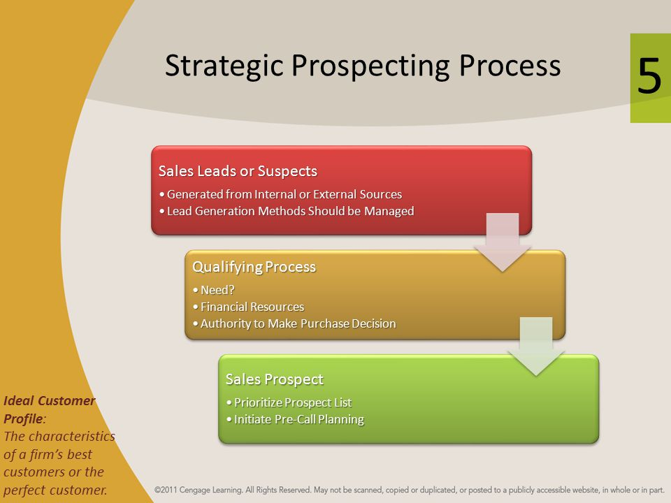 5 Strategic Prospecting Process Sales Leads or Suspects Generated from Internal or External SourcesGenerated from Internal or External Sources Lead Generation Methods Should be ManagedLead Generation Methods Should be Managed Qualifying Process Need?Need.
