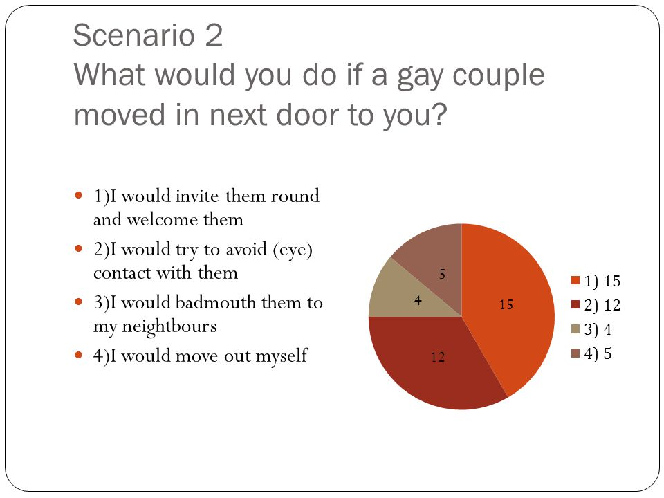 Scenario 2 What would you do if a gay couple moved in next door to you? 1)I would invite them round and welcome them 2)I would try to avoid (eye) cont