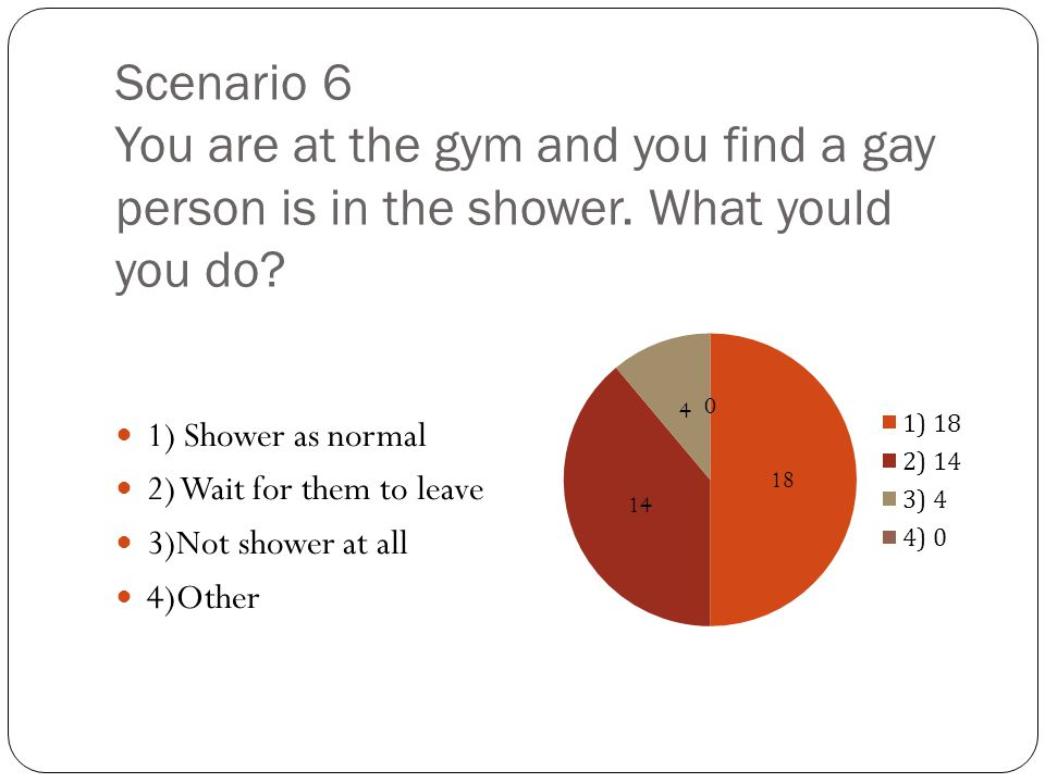 Scenario 6 You are at the gym and you find a gay person is in the shower. What yould you do? 1) Shower as normal 2) Wait for them to leave 3)Not showe