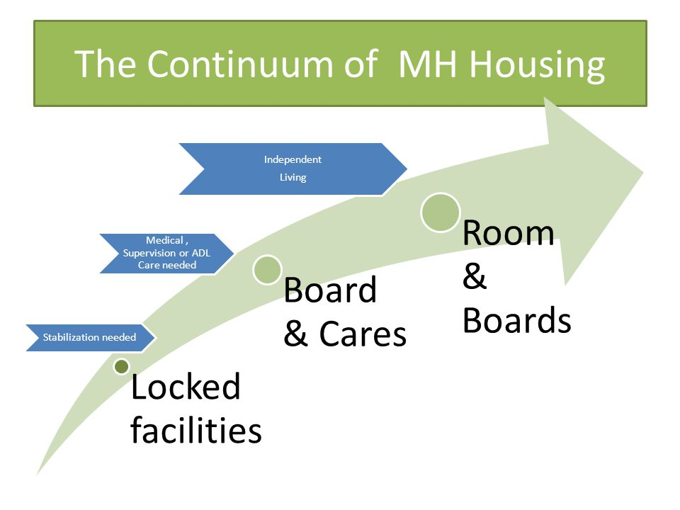 The Continuum of MH Housing Locked facilities Board & Cares Room & Boards Stabilization needed Medical, Supervision or ADL Care needed Independent Living