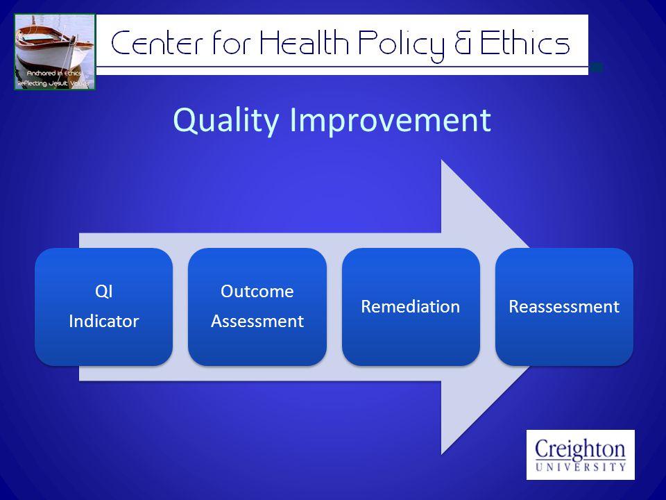 Quality Improvement QI Indicator Outcome Assessment RemediationReassessment