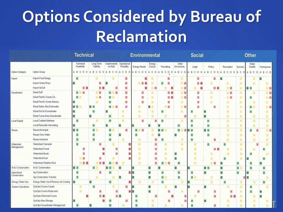 Options Considered by Bureau of Reclamation