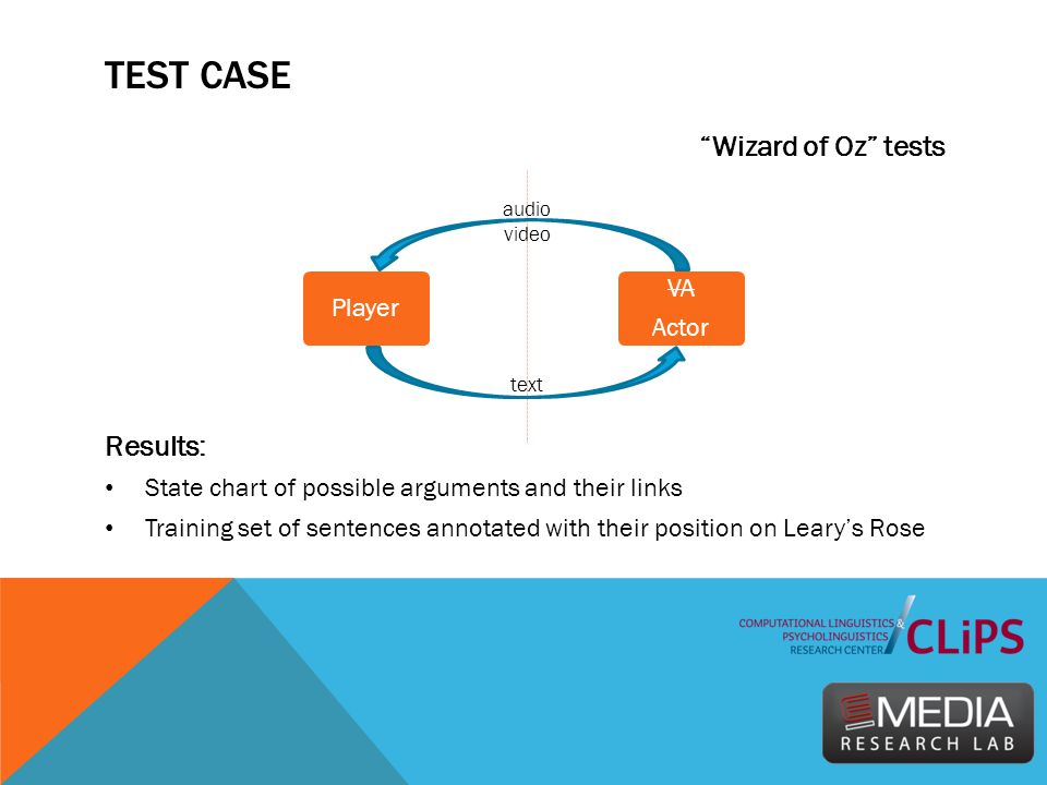 "TEST CASE ""Wizard of Oz"" tests Results: State chart of possible arguments and their links Training set of sentences annotated with their position on L"
