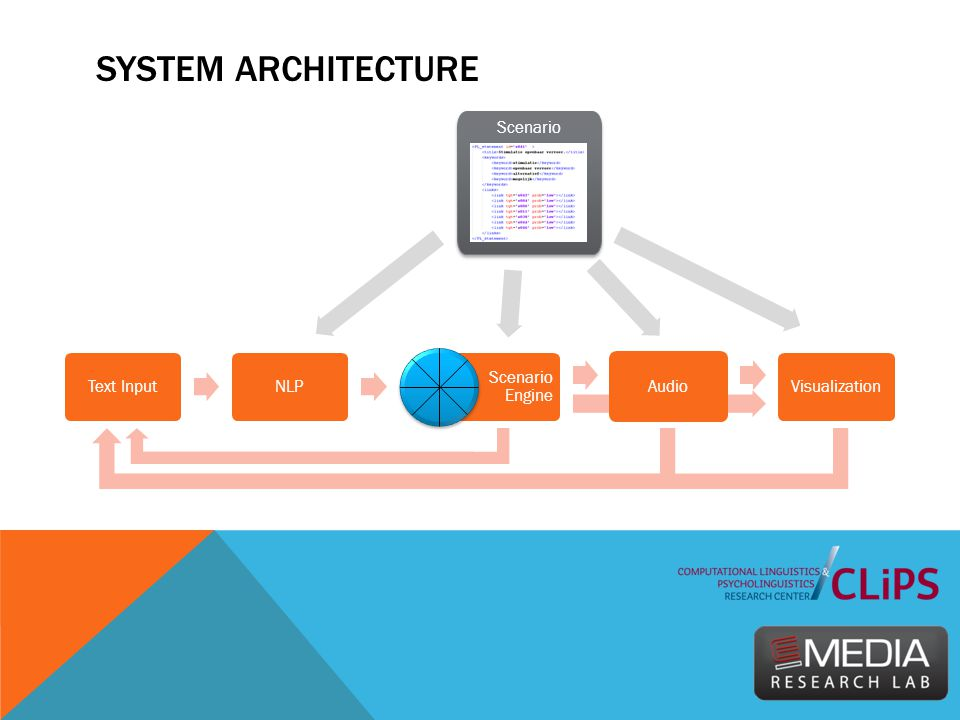 SYSTEM ARCHITECTURE Text InputNLP Scenario Engine Audio Visualization Scenario