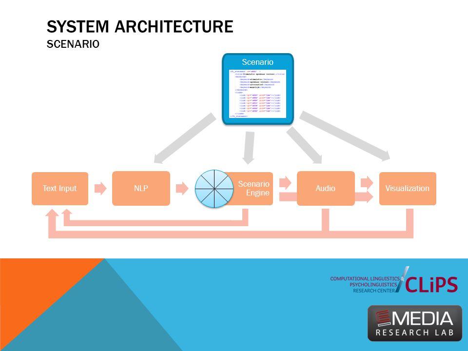 SYSTEM ARCHITECTURE SCENARIO Text Input NLP Scenario Engine Audio Visualization Scenario