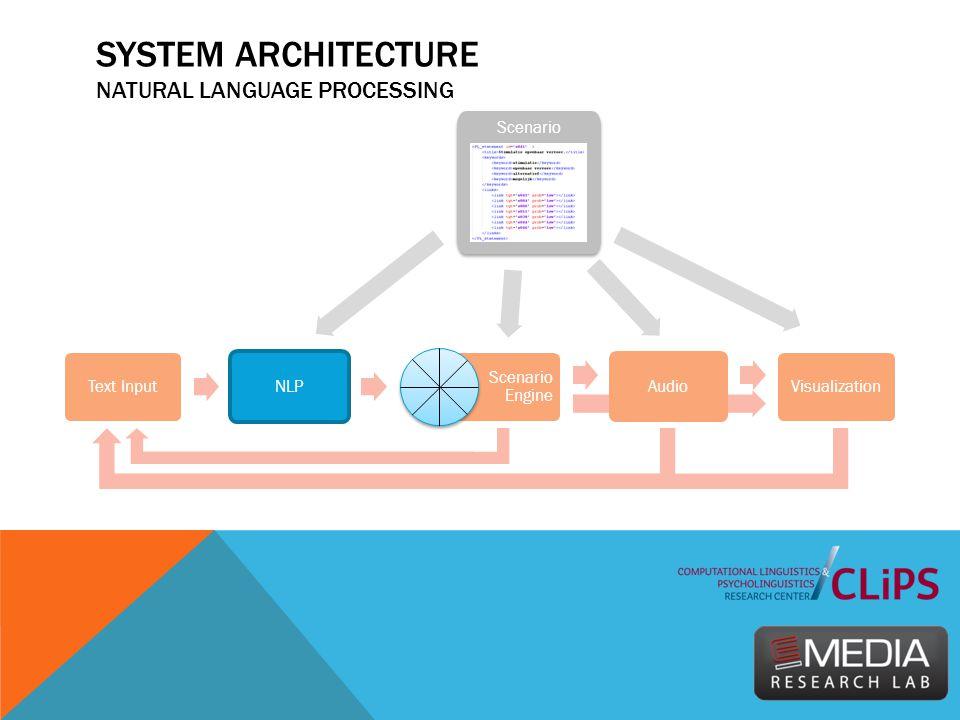 SYSTEM ARCHITECTURE NATURAL LANGUAGE PROCESSING Text Input NLP Scenario Engine Audio Visualization Scenario