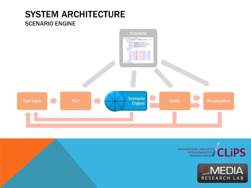 SYSTEM ARCHITECTURE SCENARIO ENGINE Text Input NLP Scenario Engine Audio Visualization Scenario