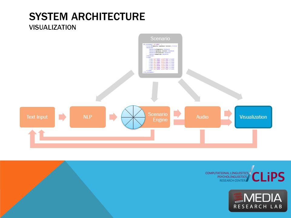 SYSTEM ARCHITECTURE VISUALIZATION Text Input NLP Scenario Engine Audio Visualization Scenario