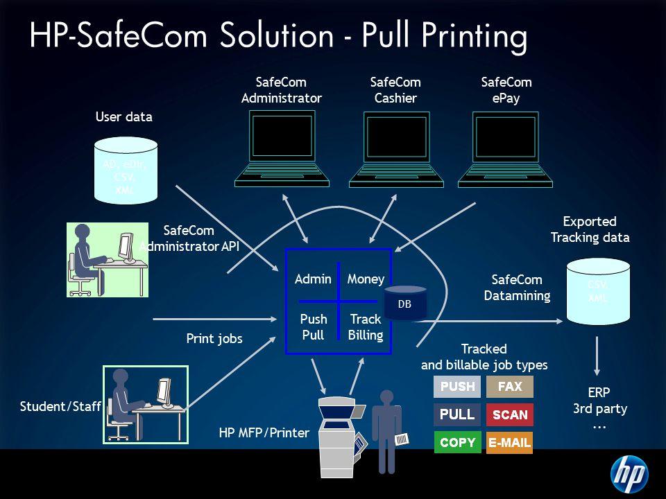 HP-SafeCom Solution - Pull Printing SafeCom Administrator SafeCom Cashier CSV, XML AD, eDir, CSV, XML User data Exported Tracking data Admin Money Push Pull ERP 3rd party...