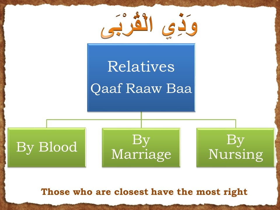 Relatives Qaaf Raaw Baa By Blood By Marriage By Nursing Those who are closest have the most right