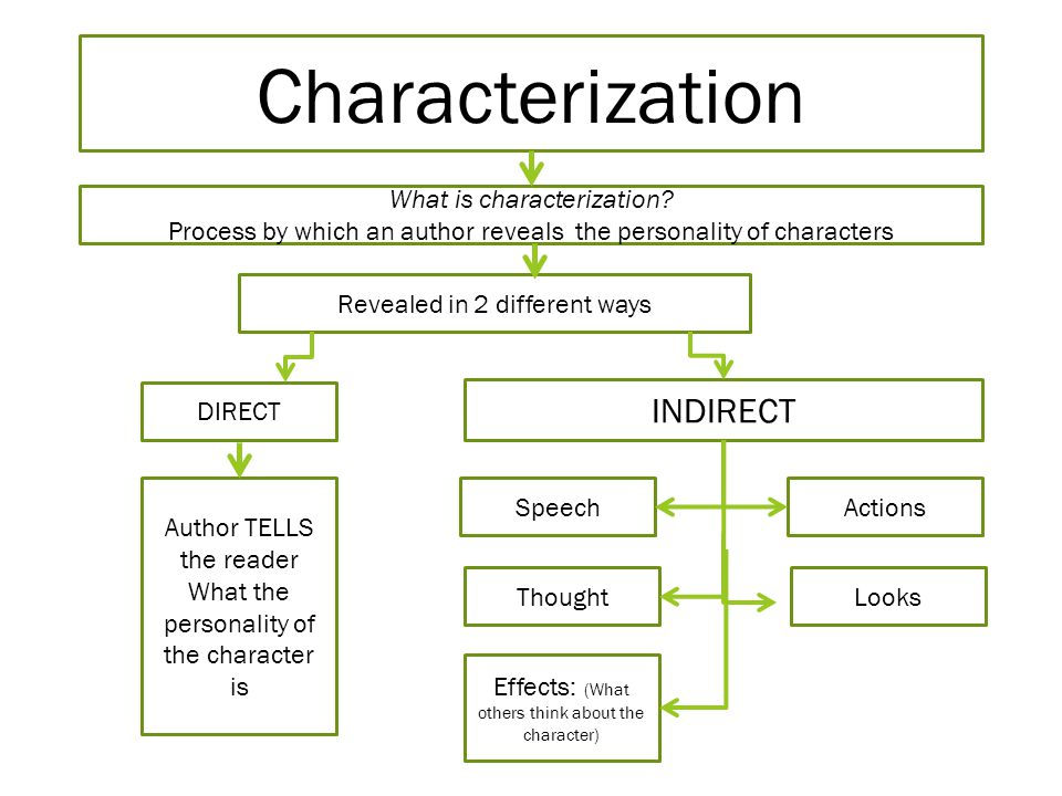 Characterization What is characterization? Process by which an author reveals the personality of characters Revealed in 2 different ways DIRECT INDIRE