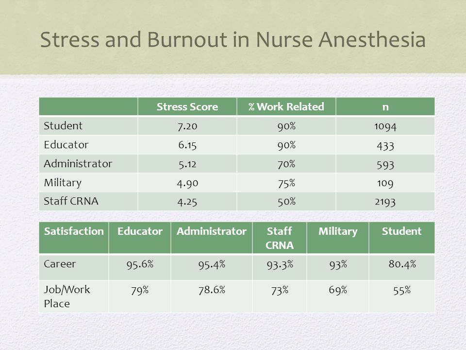 Stress and Burnout in Nurse Anesthesia Stress Score% Work Relatedn Student7.2090%1094 Educator6.1590%433 Administrator5.1270%593 Military4.9075%109 Staff CRNA4.2550%2193 SatisfactionEducatorAdministratorStaff CRNA MilitaryStudent Career95.6%95.4%93.3%93%80.4% Job/Work Place 79%78.6%73%69%55%
