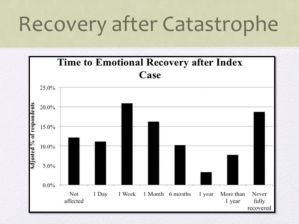 Recovery after Catastrophe