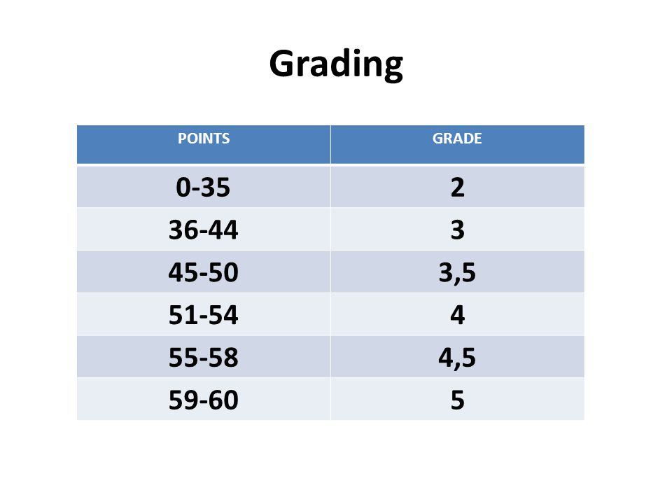 Grading POINTSGRADE 0-352 36-443 45-503,5 51-544 55-584,5 59-605