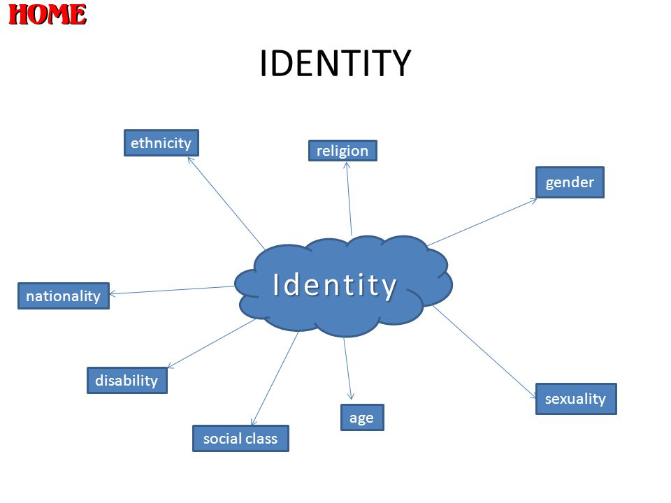 IDENTITY Identity gender sexuality age religion ethnicity nationality disability social class